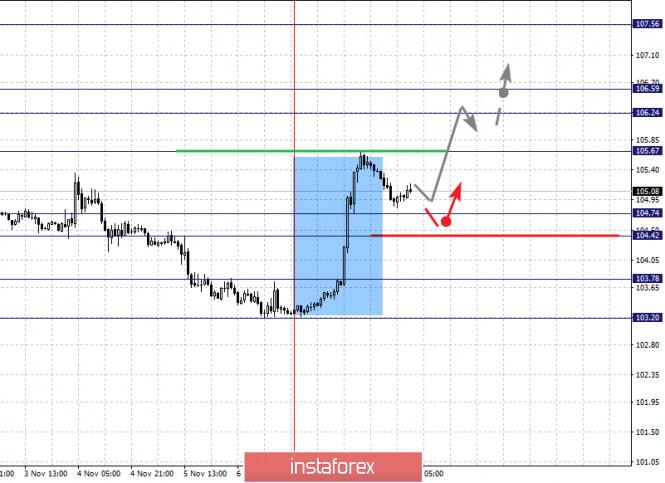 analytics5faa4e0c6df8f - Фрактальный анализ по основным валютным парам на 10 ноября