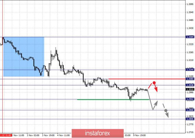 analytics5faa4e1d00e1c - Фрактальный анализ по основным валютным парам на 10 ноября
