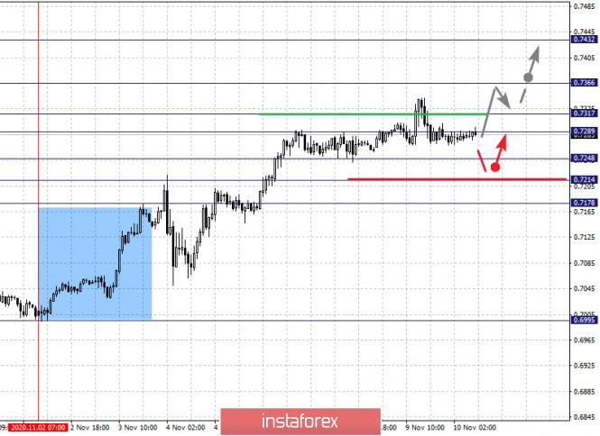 analytics5faa4e2dbeddd - Фрактальный анализ по основным валютным парам на 10 ноября