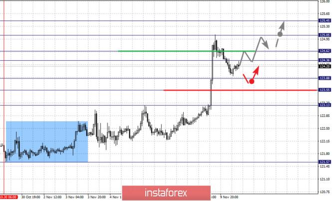 analytics5faa4e3e97f0f - Фрактальный анализ по основным валютным парам на 10 ноября