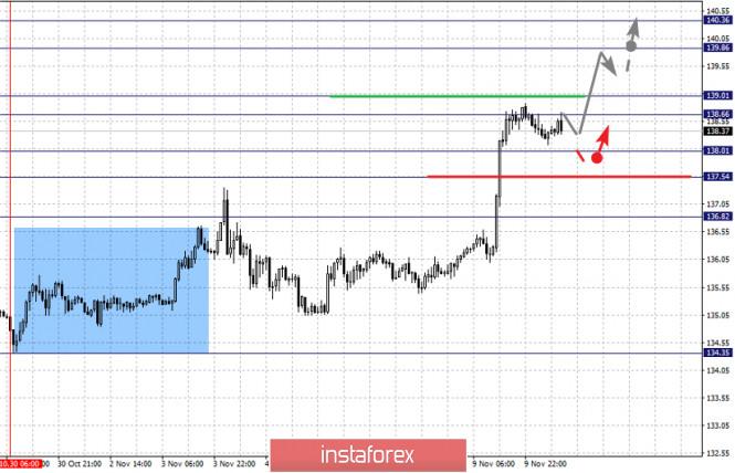 analytics5faa4e4ff1e7a - Фрактальный анализ по основным валютным парам на 10 ноября