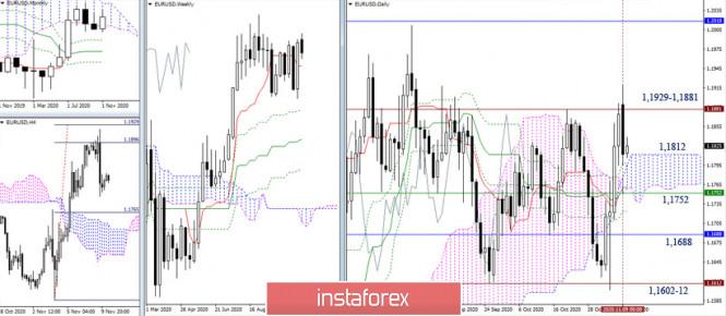 EUR/USD и GBP/USD 10 ноября – рекомендации технического анализа