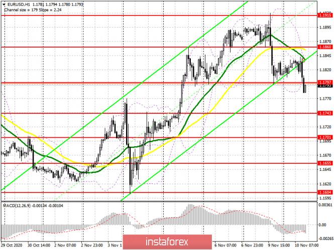 EUR/USD: план на американскую сессию 10 ноября (разбор утренних сделок). C настроением у европейского бизнеса не очень. Евро