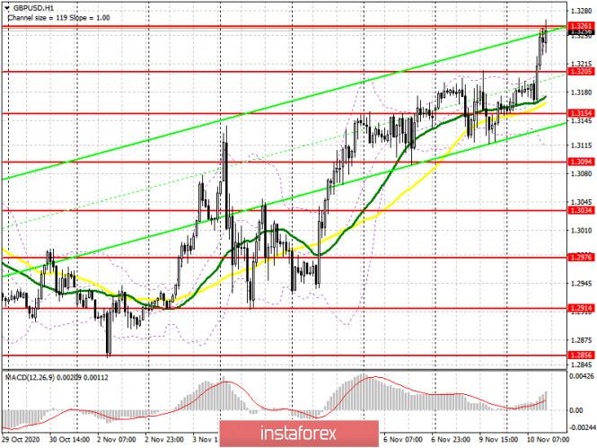 GBP/USD: план на американскую сессию 10 ноября (разбор утренних сделок). Фунт обновляет максимумы и рисует очередной отличный