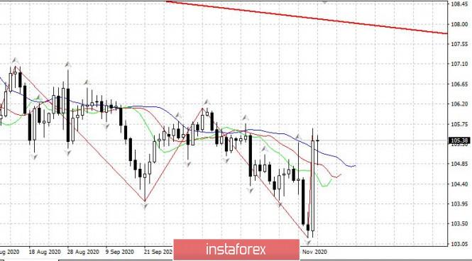 Вечерний обзор EURUSD 10.11. Евро не хочет вниз