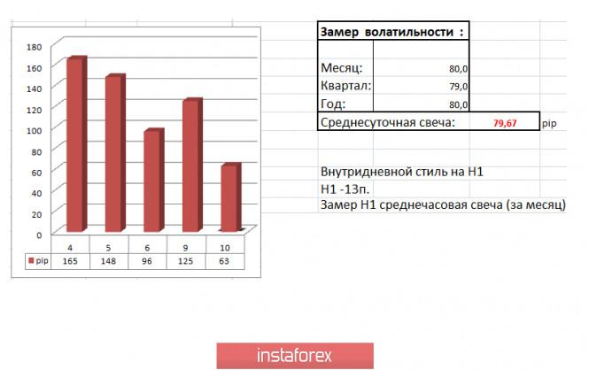 EURUSD – спекуляции продолжаются, более 120 пунктов за минувший день