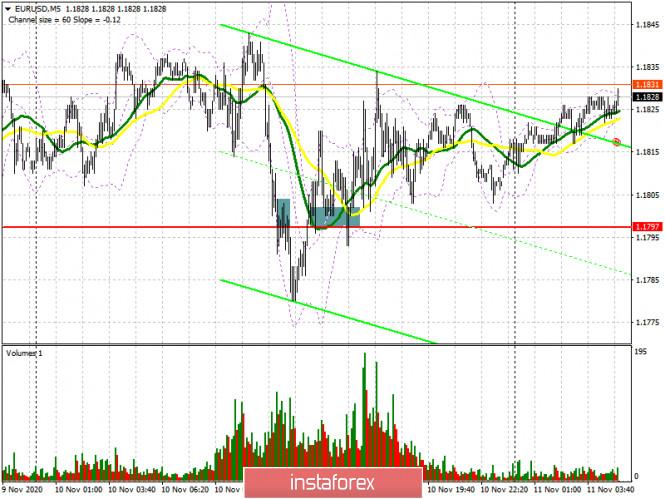 analytics5fab5f4b5486a - EUR/USD: план на европейскую сессию 11 ноября. Commitment of Traders COT отчеты (разбор вчерашних сделок). Волатильность