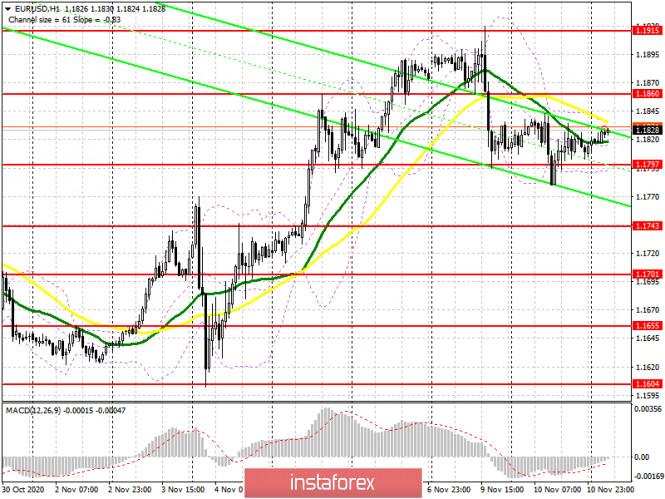 analytics5fab5f5894f82 - EUR/USD: план на европейскую сессию 11 ноября. Commitment of Traders COT отчеты (разбор вчерашних сделок). Волатильность