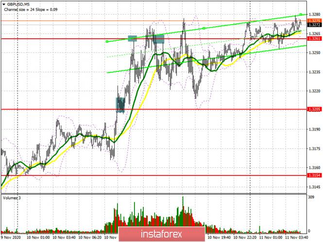 analytics5fab62a1ab6aa - GBP/USD: план на европейскую сессию 11 ноября. Commitment of Traders COT отчеты (разбор вчерашних сделок). Покупатели фунта