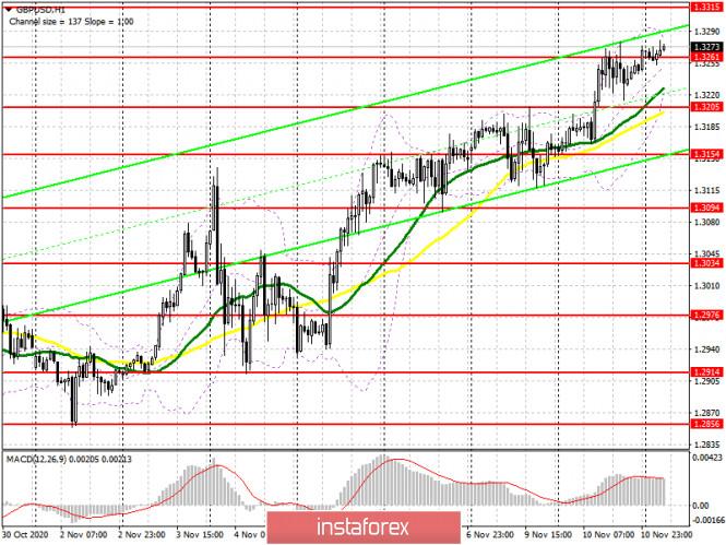 analytics5fab62a995a37 - GBP/USD: план на европейскую сессию 11 ноября. Commitment of Traders COT отчеты (разбор вчерашних сделок). Покупатели фунта