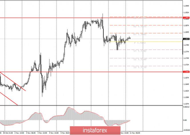 analytics5fab7423324a8 - Аналитика и торговые сигналы для начинающих трейдеров. Как торговать валютную пару EUR/USD 11 ноября? План по открытию и