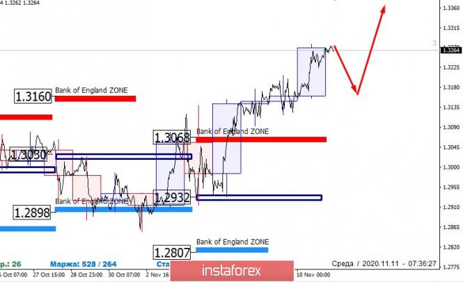 analytics5fab787223063 - Банк Англии выступает за рост фунта. GBPUSD ищем покупки
