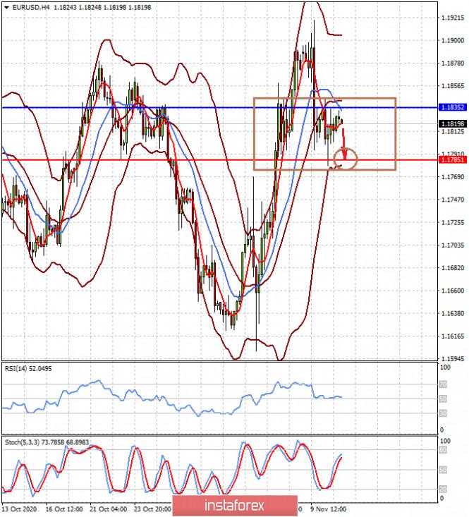 analytics5fab85cacf944 - Широкомасштабный оптимизм может на рынках смениться на таких же масштабов пессимизм (ожидаем локального снижения пар EURUSD