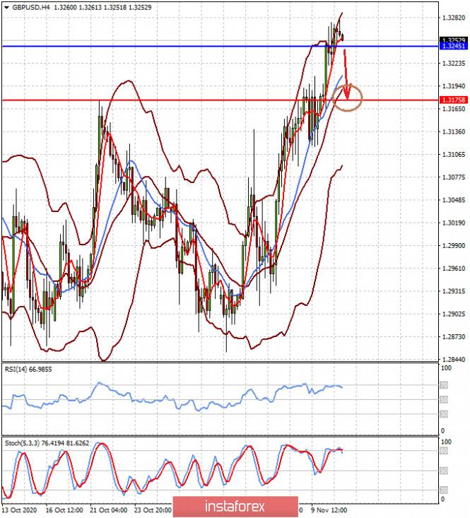 analytics5fab85d9b279a - Широкомасштабный оптимизм может на рынках смениться на таких же масштабов пессимизм (ожидаем локального снижения пар EURUSD