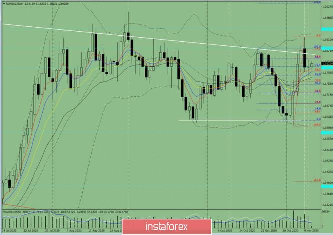 Индикаторный анализ. Дневной обзор на 11 ноября 2020 по валютной паре EUR/USD