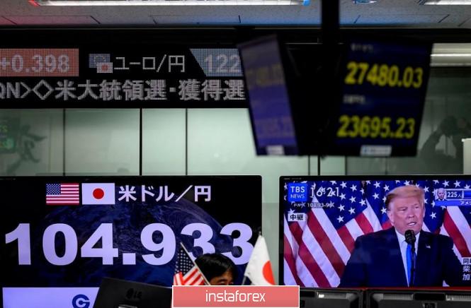 USD/JPY. Иена «отвязалась» от американских выборов. Цель – 106,00
