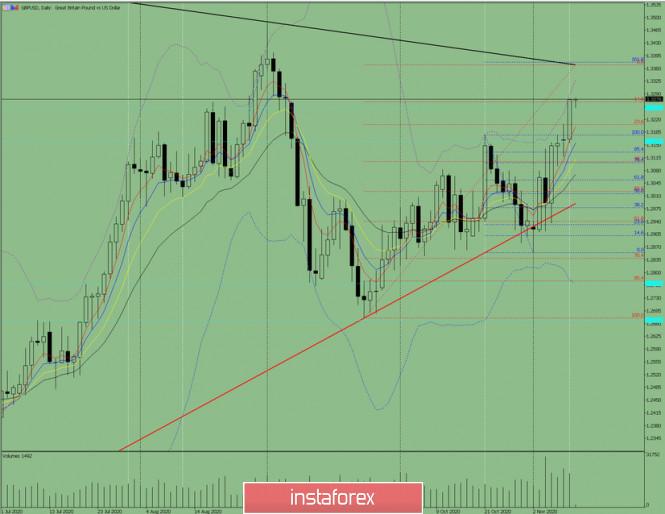 Индикаторный анализ. Дневной обзор на 11 ноября 2020 по валютной паре  GBP/ USD.