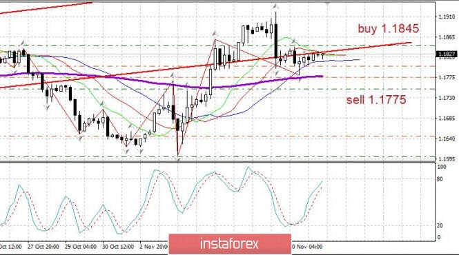 analytics5fab8fa6a15b1 - Торговый план 11.11. EURUSD. Covid19 в мире - на максимумах