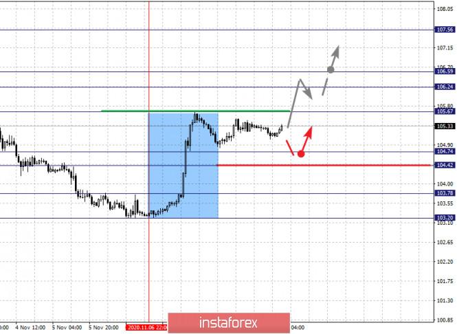 Фрактальный анализ по основным валютным парам на 11 ноября