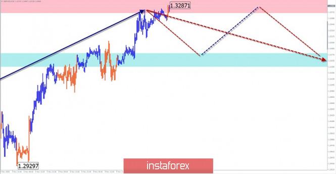 Упрощенный волновой анализ и прогноз GBP/USD и USD/CHF  на 11 ноября