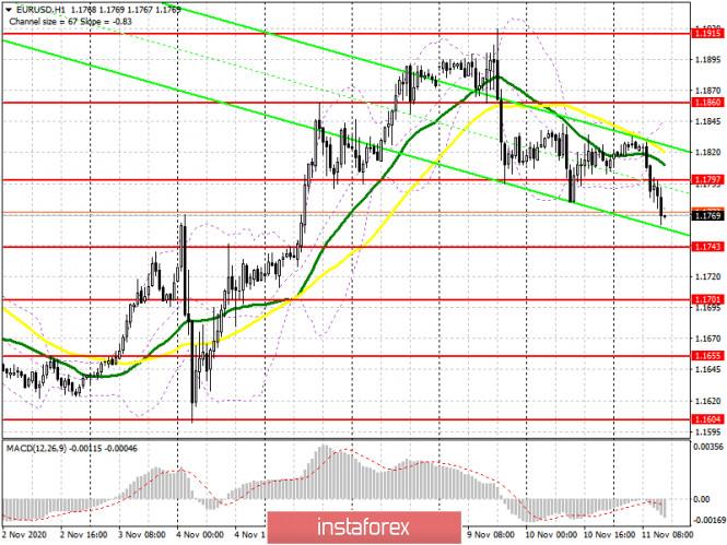 EUR/USD: план на американскую сессию 11ноября (разбор утренних сделок). Очередная попытка медведей пробиться ниже 1.1797