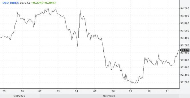 analytics5fabf0cd7cf68 - Прогноз по доллару пессимистичный: тенденция к снижению