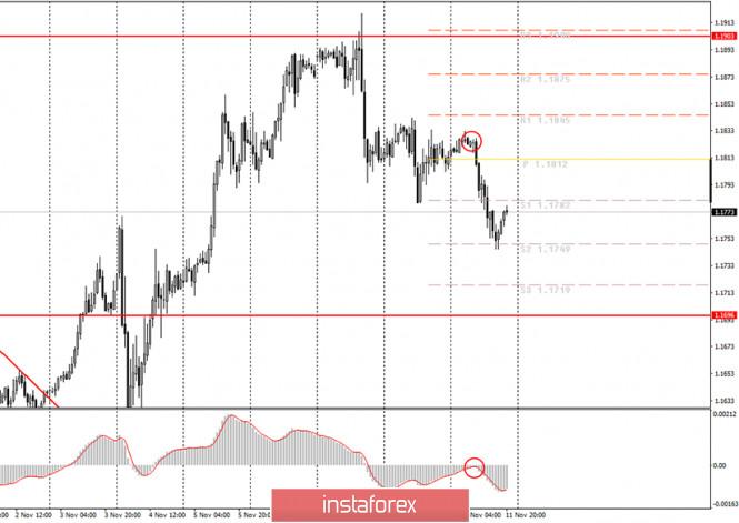 analytics5fac3a6240b37 - Аналитика и торговые сигналы для начинающих. Как торговать валютную пару EUR/USD 12 ноября? Анализ сделок среды. Подготовка