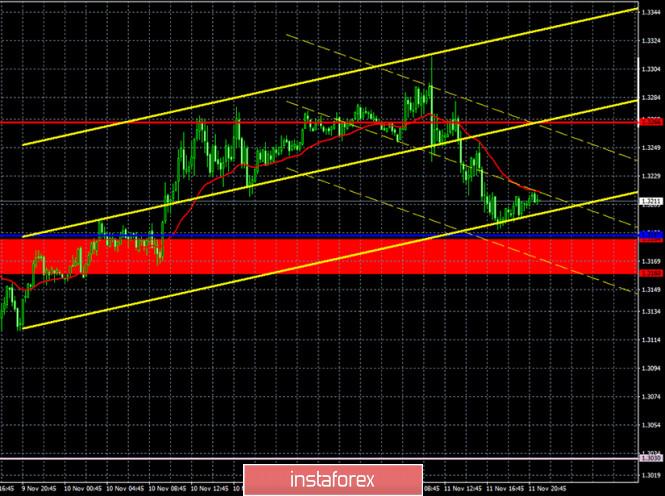 analytics5fac7c363e2ee - Прогноз и торговые сигналы по паре GBP/USD на 12 ноября. Отчет COT Commitment of Traders. Анализ сделок среды. Рекомендации