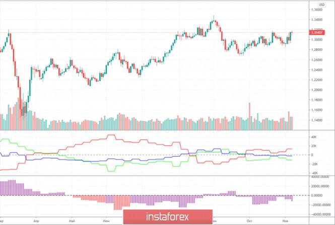analytics5fac7c42808ff - Прогноз и торговые сигналы по паре GBP/USD на 12 ноября. Отчет COT Commitment of Traders. Анализ сделок среды. Рекомендации