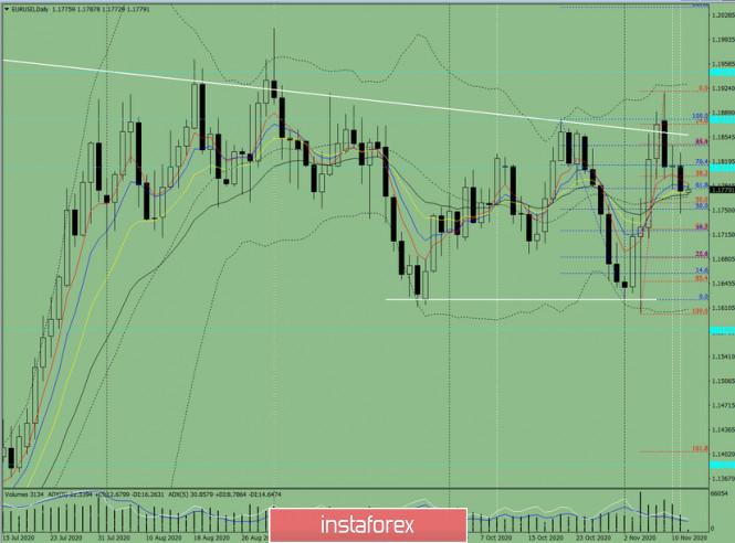 Индикаторный анализ. Дневной обзор на 12 ноября 2020 по валютной паре  EUR/ USD.