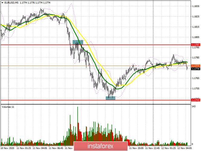 analytics5facba032580a - EUR/USD: план на европейскую сессию 12 ноября. Commitment of Traders COT отчеты (разбор вчерашних сделок). Медведи добились