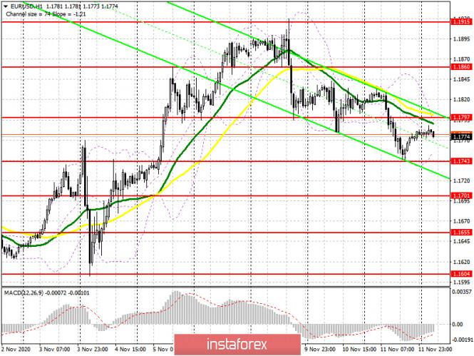 EUR/USD: план на европейскую сессию 12 ноября. Commitment of Traders COT отчеты (разбор вчерашних сделок). Медведи добились