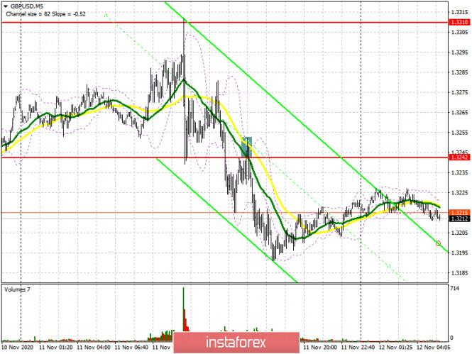 analytics5facbe8a193c5 - GBP/USD: план на европейскую сессию 12 ноября. Commitment of Traders COT отчеты (разбор вчерашних сделок). Фунт начал коррекцию,