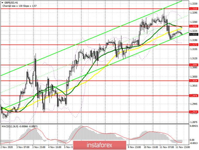 analytics5facbe917624f - GBP/USD: план на европейскую сессию 12 ноября. Commitment of Traders COT отчеты (разбор вчерашних сделок). Фунт начал коррекцию,