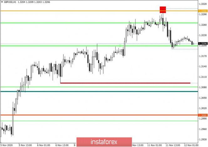 analytics5facc6be79b8e - Горящий прогноз по GBP/USD от 12.11.2020