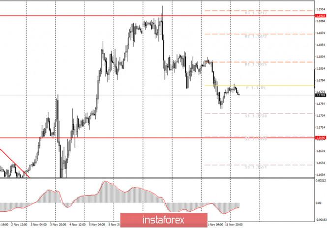 Аналитика и торговые сигналы для начинающих трейдеров. Как торговать валютную пару EUR/USD 12 ноября? План по открытию и
