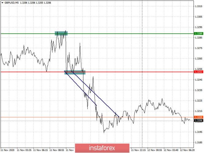 analytics5facd1a57de71 - Простые рекомендации по входу в рынок и выходу для начинающих трейдеров (разбор сделок на Форекс). Валютные пары EURUSD и