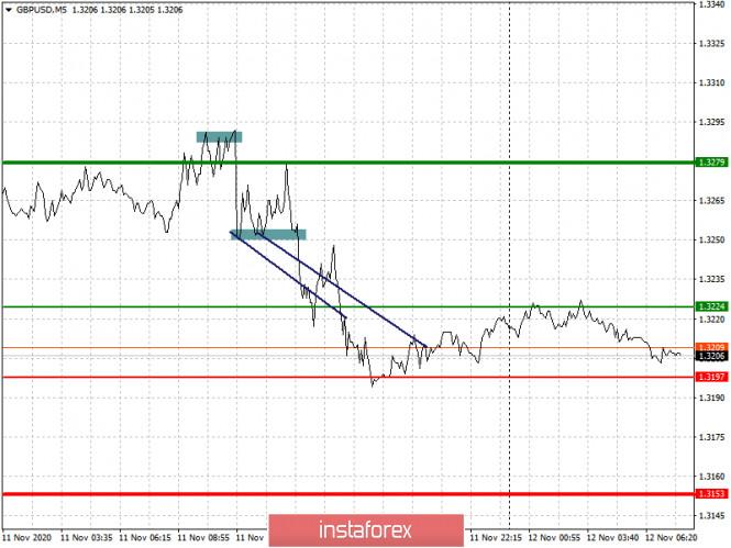 analytics5facd1ad27f6b - Простые рекомендации по входу в рынок и выходу для начинающих трейдеров (разбор сделок на Форекс). Валютные пары EURUSD и