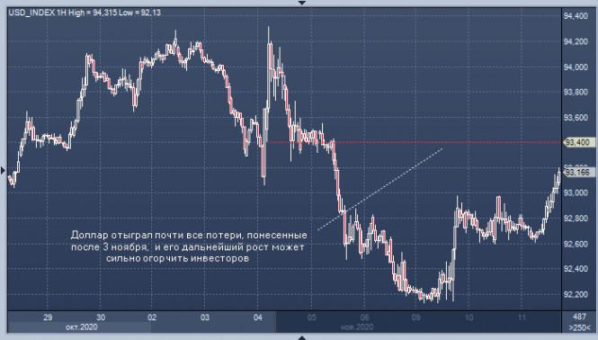 analytics5facdd4125600 - Взрывоопасный доллар: USD может удивить рынок