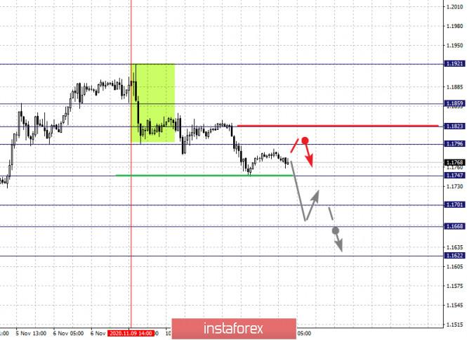 analytics5facea3aab647 - Фрактальный анализ по основным валютным парам на 12 ноября
