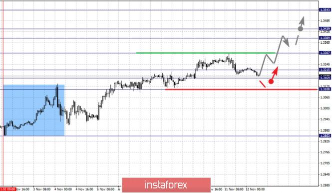 analytics5facea4e0cbf9 - Фрактальный анализ по основным валютным парам на 12 ноября