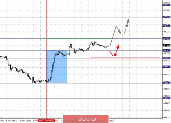 analytics5facea5e9233f - Фрактальный анализ по основным валютным парам на 12 ноября