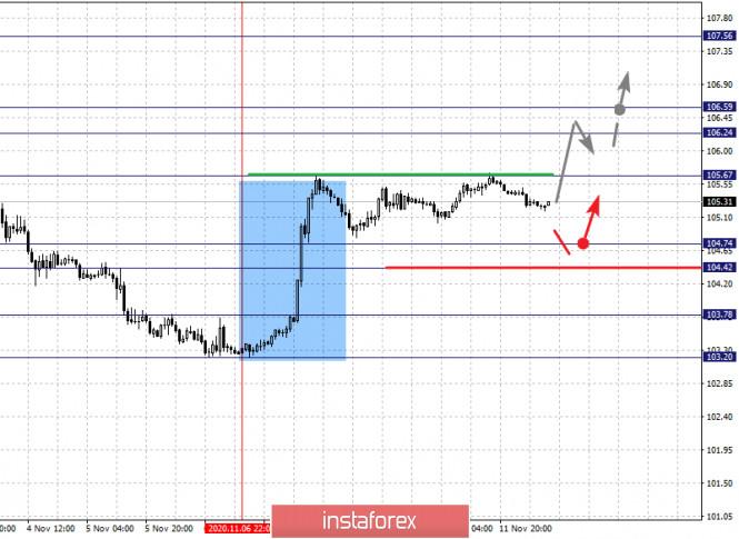 analytics5facea7148cab - Фрактальный анализ по основным валютным парам на 12 ноября