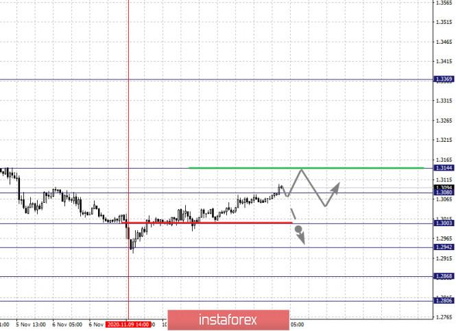 analytics5facea845044d - Фрактальный анализ по основным валютным парам на 12 ноября