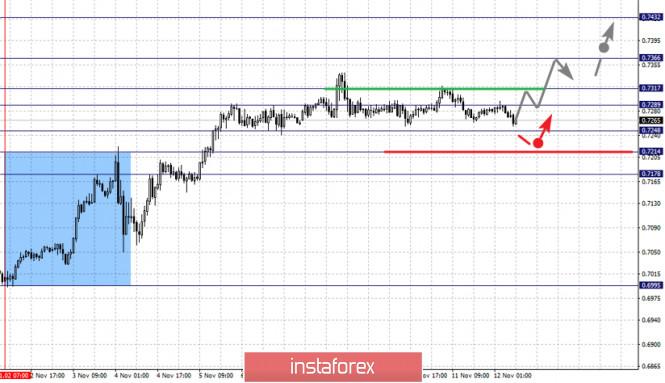 Фрактальный анализ по основным валютным парам на 12 ноября