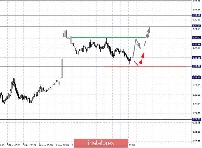 analytics5faceab5383f4 - Фрактальный анализ по основным валютным парам на 12 ноября