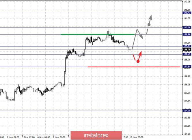 analytics5faceac981cac - Фрактальный анализ по основным валютным парам на 12 ноября