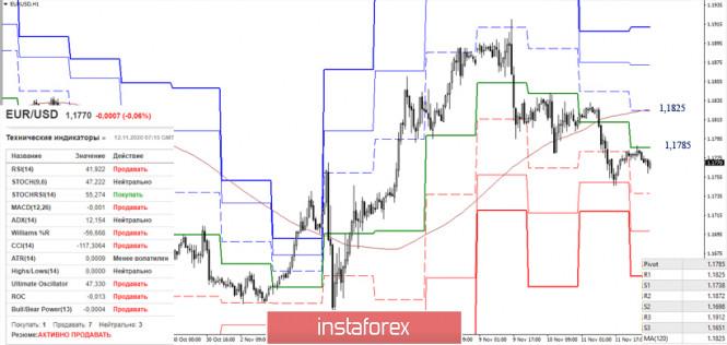 EUR/USD и GBP/USD 12 ноября – рекомендации технического анализа