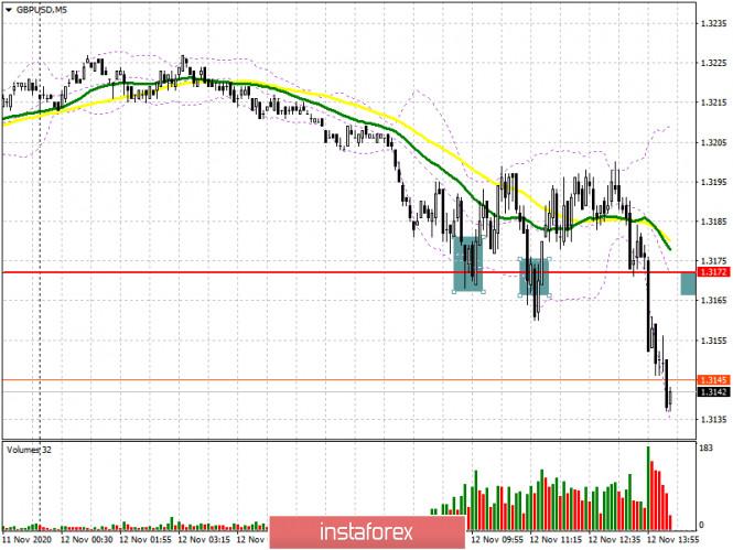 GBP/USD: план на американскую сессию 12 ноября (разбор утренних сделок). Не лучшие новости для британского фунта. Экономика