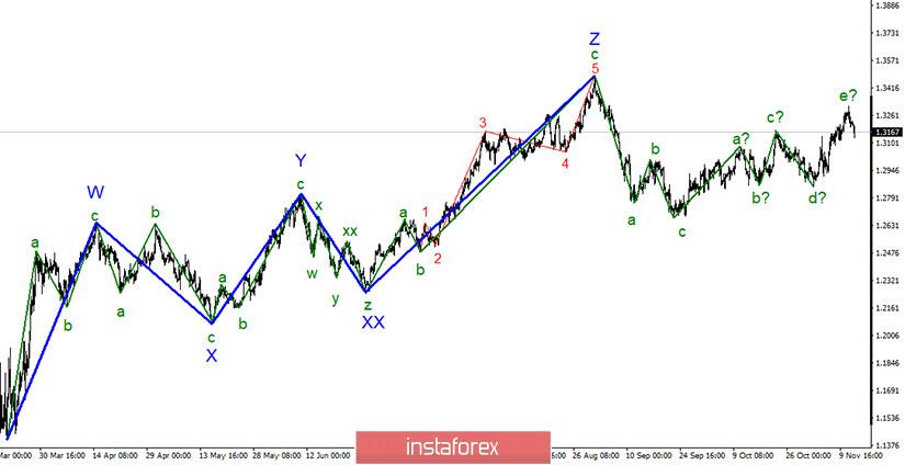 Cum pot calcula o linie de trend pentru un grafic?